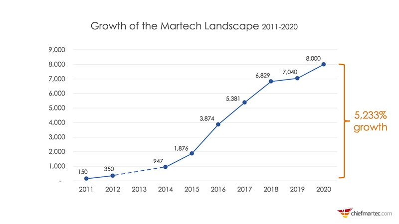 Growth of the Martech Landscapce 2011-2020